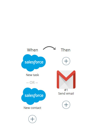Salesforce Triggers and GMail Action
