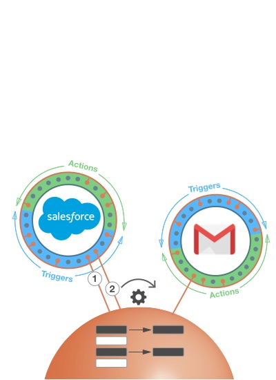 Salesforce and GMail Endpoints