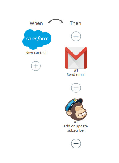 Salesforce Trigger GMail action and MailChimp Action