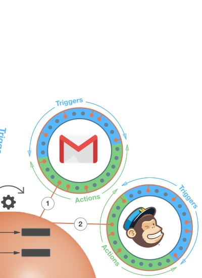 GMail and Mailchimp Actions