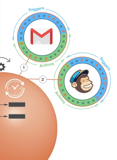 GMail and Mailchimp action timing