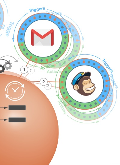 Mailchimp and GMail automation Copied