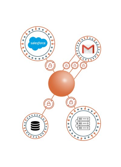 Salesforce GMail Database Onprem apps connected