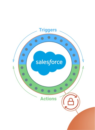Salesforce Triggers Actions