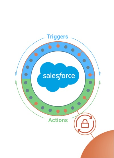 Salesforce Triggers and Actions
